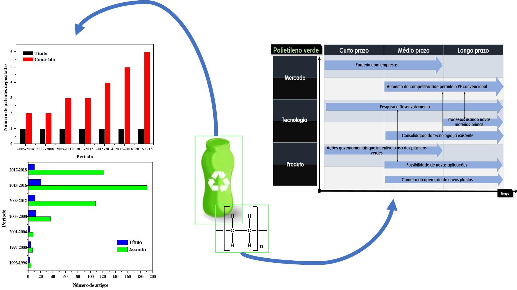 Prospecção e roadmap tecnológico para a produção de polietileno verde